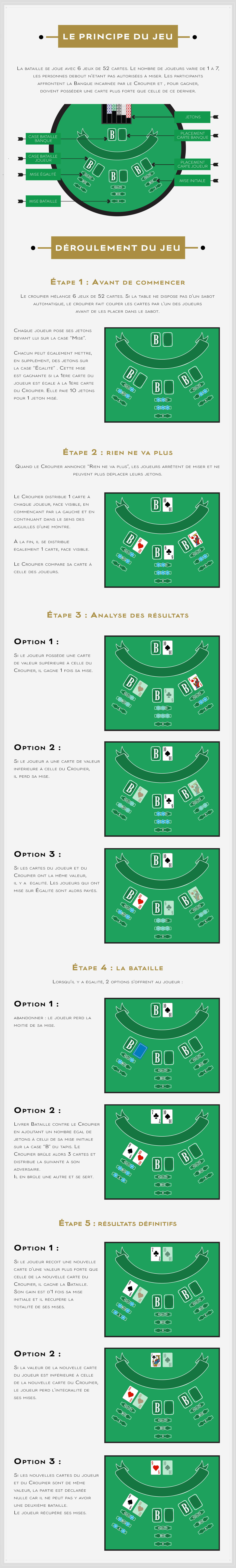 Infographie Bataille